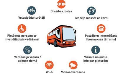 Latvijoje paaiškėjo, kokie vežėjai veš keleivius tolimojo susisiekimo maršrutais. Vienam vežėjui – net 22 proc. rinkos dalis
